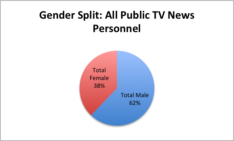 Gender-All-PubTV